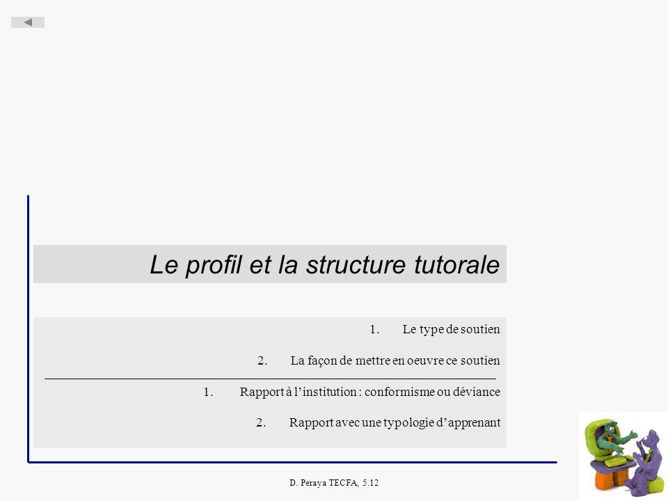 D. Peraya TECFA, 5.12 Le profil et la structure tutorale 1.Le type de soutien 2.La façon de mettre en oeuvre ce soutien 1. Rapport à linstitution : co