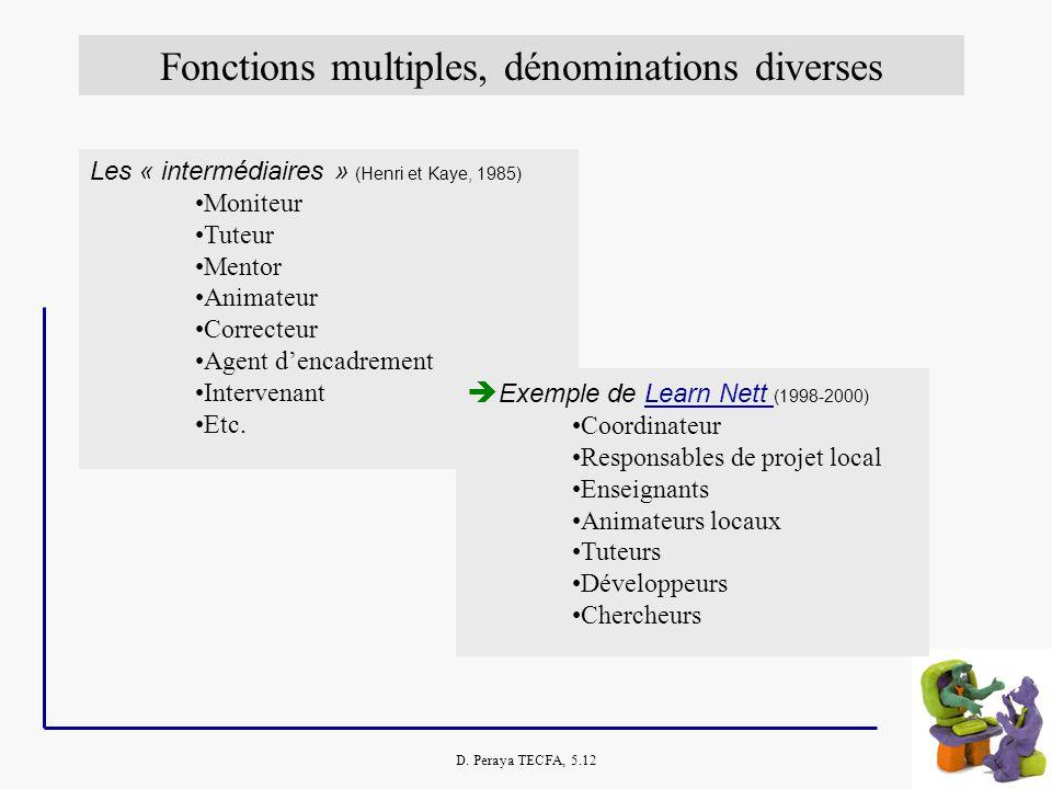 D. Peraya TECFA, 5.12 Fonctions multiples, dénominations diverses Les « intermédiaires » (Henri et Kaye, 1985) Moniteur Tuteur Mentor Animateur Correc