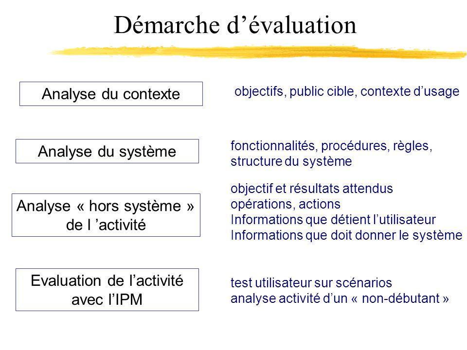 Démarche dévaluation Analyse du système Analyse « hors système » de l activité fonctionnalités, procédures, règles, structure du système objectif et r