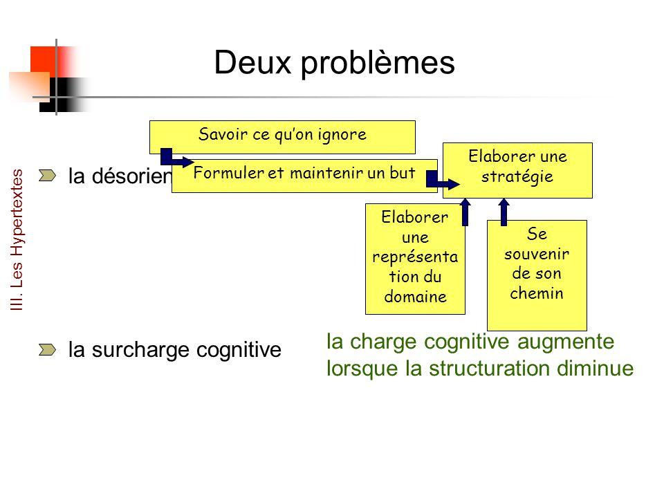 Deux problèmes la surcharge cognitive la charge cognitive augmente lorsque la structuration diminue la désorientation Elaborer une stratégie Formuler