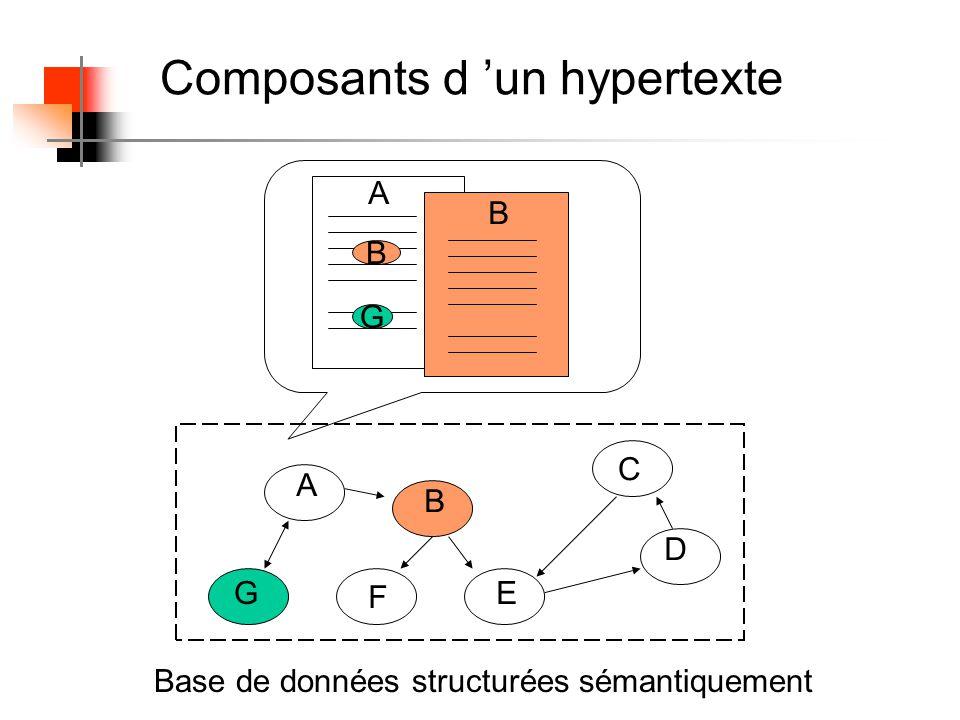 Retour III. Les Hypertextes