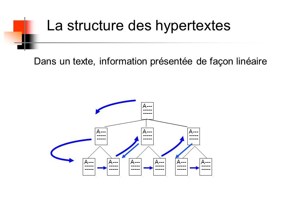Dans un texte, information présentée de façon linéaire La structure des hypertextes A--- ----- A--- ----- A--- ----- A--- ----- A--- ----- A--- ----- A--- ----- A--- ----- A--- ----- A--- -----