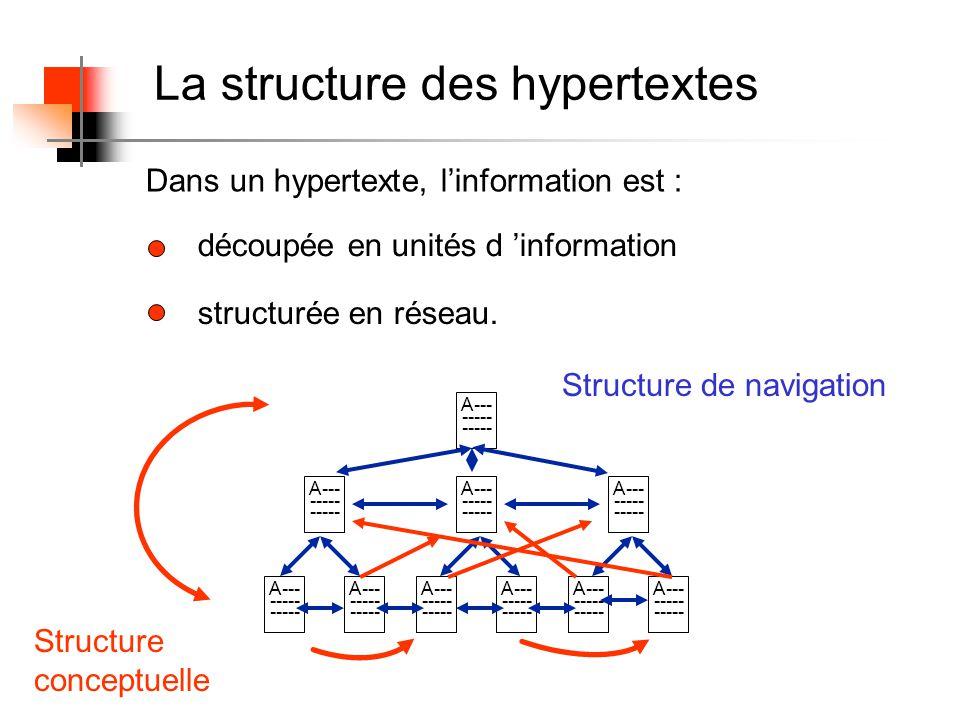 Dans un hypertexte, linformation est : découpée en unités d information structurée en réseau. La structure des hypertextes A--- ----- A--- ----- A---