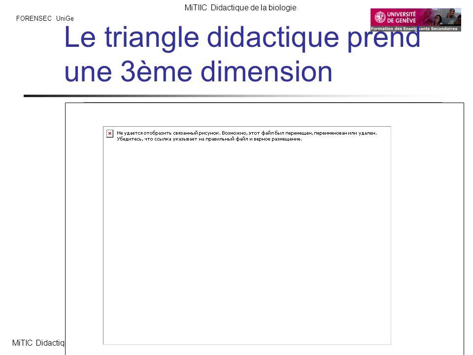 FORENSEC UniGe MiTIIC Didactique de la biologie MiTIC Didactique de la biologie Lombard F. 19 V 10 Le triangle didactique prend une 3ème dimension