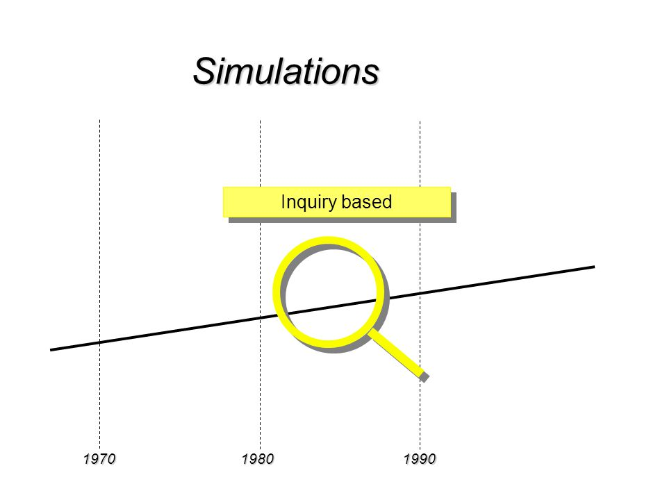 197019801990 Simulations Inquiry based