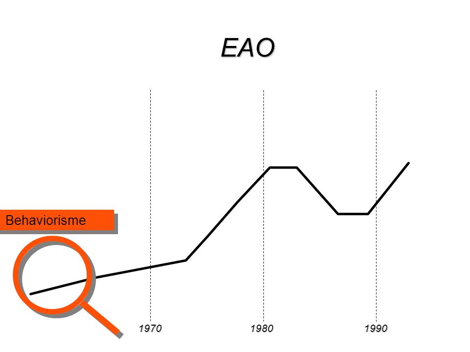 197019801990 EAO Behaviorisme