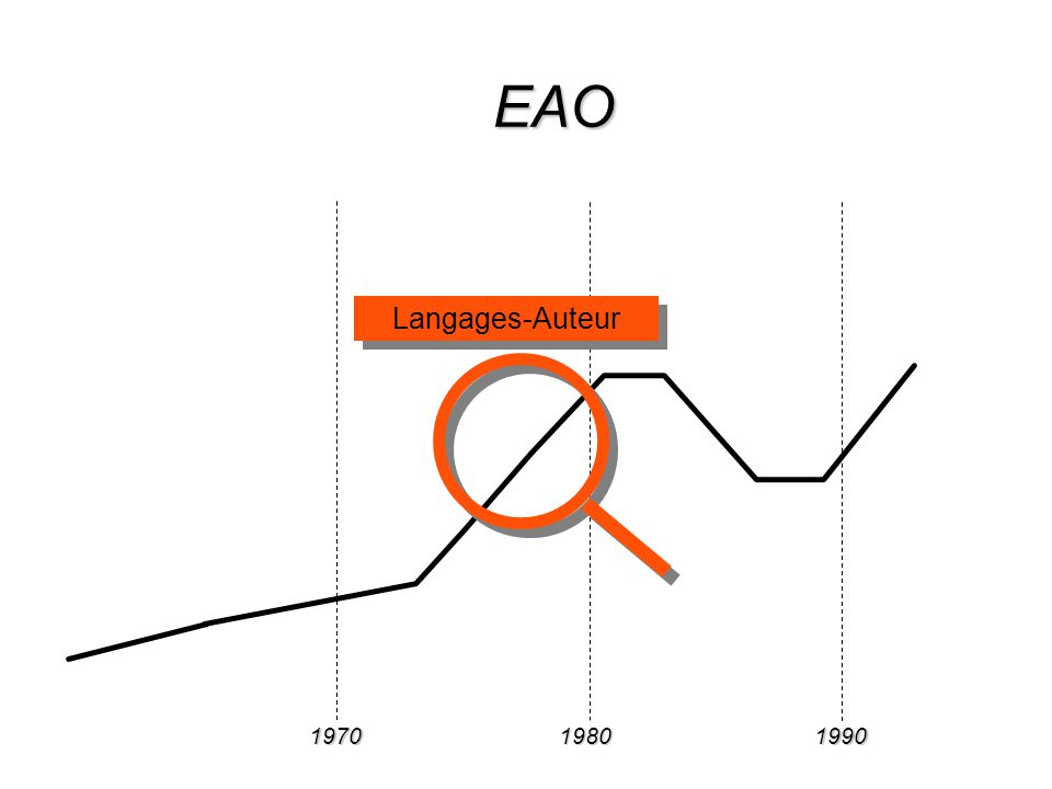 197019801990 Hypertextes WWW