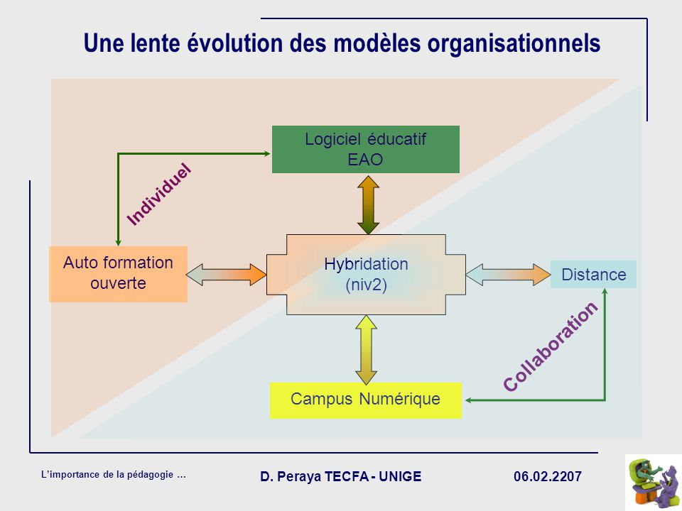 06.02.2207 Limportance de la pédagogie … D. Peraya TECFA - UNIGE Une lente évolution des modèles organisationnels Auto formation ouverte Distance Hybr