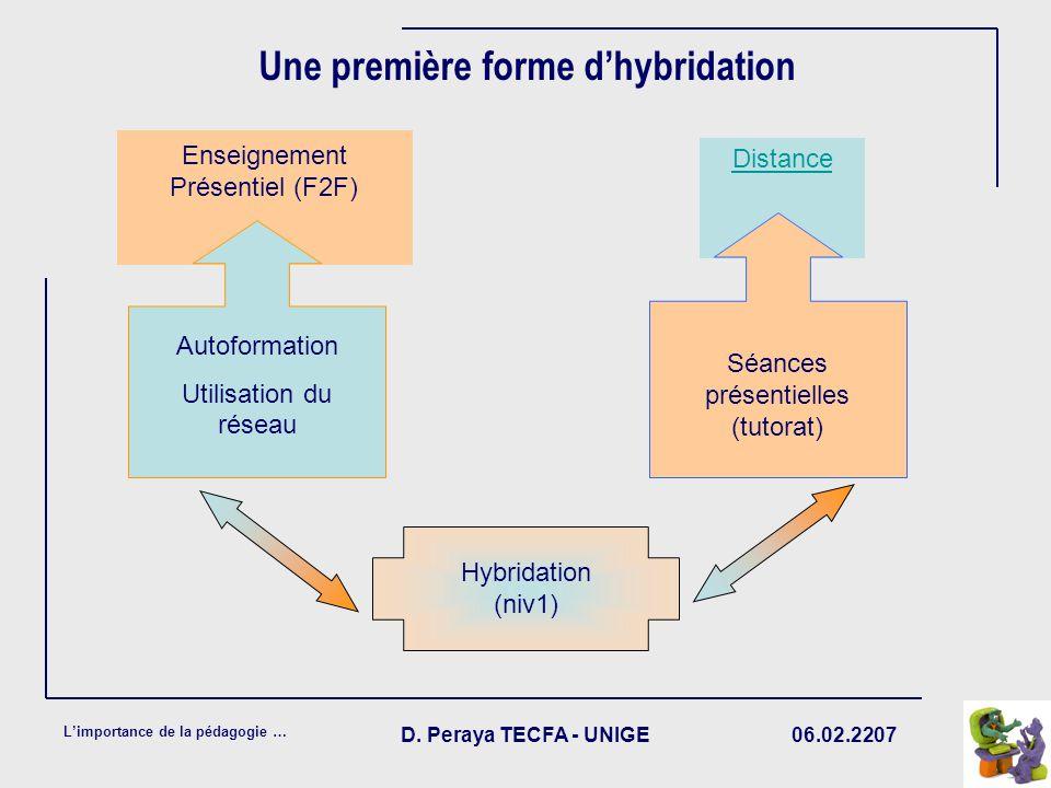 06.02.2207 Limportance de la pédagogie … D. Peraya TECFA - UNIGE Une première forme dhybridation Enseignement Présentiel (F2F) Distance Distance G Aut