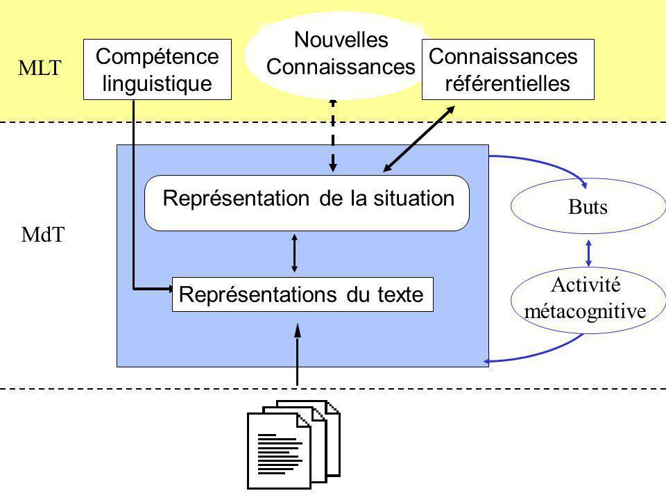MdT MLT Représentation de la situation Nouvelles Connaissances référentielles Buts Activité métacognitive Représentations du texte Compétence linguistique