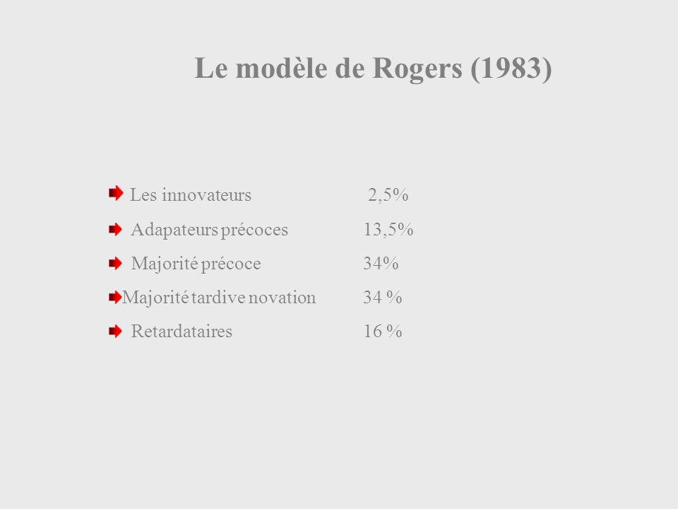 Le modèle de Rogers (1983) Les innovateurs 2,5% Adapateurs précoces 13,5% Majorité précoce34% Majorité tardive novation34 % Retardataires16 %