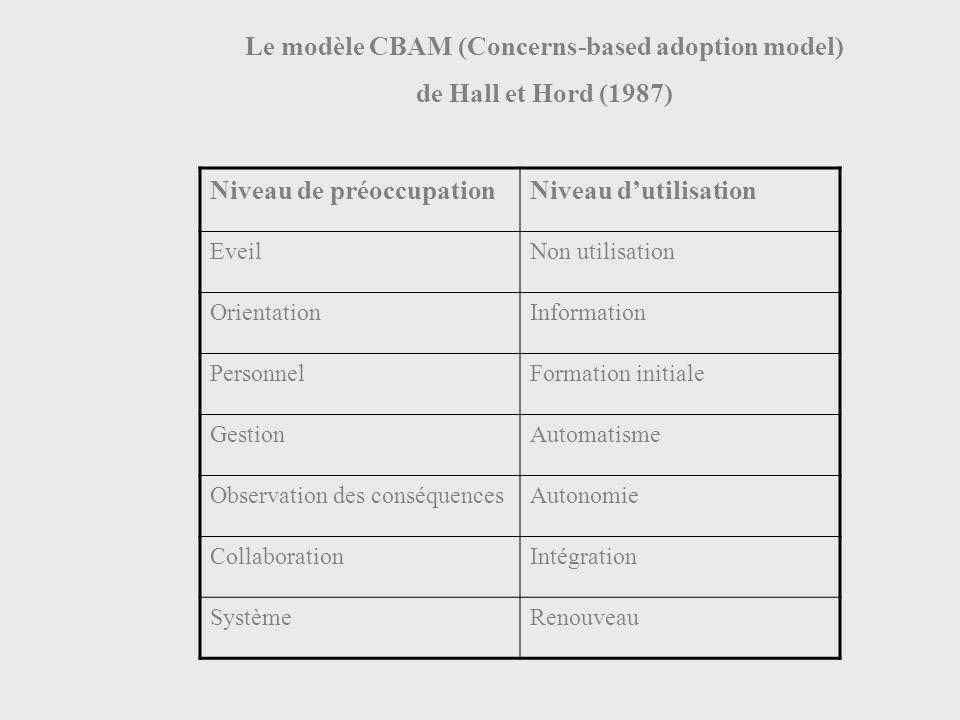 Le modèle CBAM (Concerns-based adoption model) de Hall et Hord (1987) Niveau de préoccupationNiveau dutilisation EveilNon utilisation OrientationInformation PersonnelFormation initiale GestionAutomatisme Observation des conséquencesAutonomie CollaborationIntégration SystèmeRenouveau