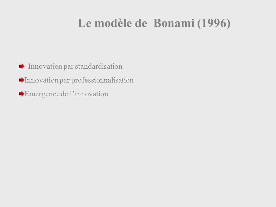 Le modèle de Bonami (1996) Innovation par standardisation Innovation par professionnalisation Emergence de linnovation