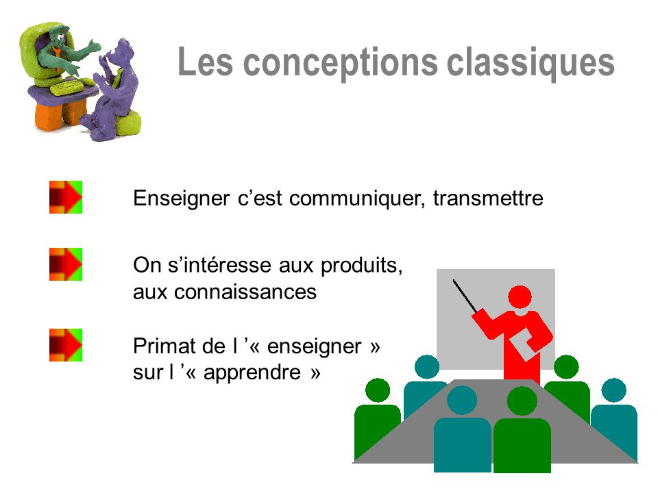 Les conceptions classiques Enseigner cest communiquer, transmettre On sintéresse aux produits, aux connaissances Primat de l « enseigner » sur l « app