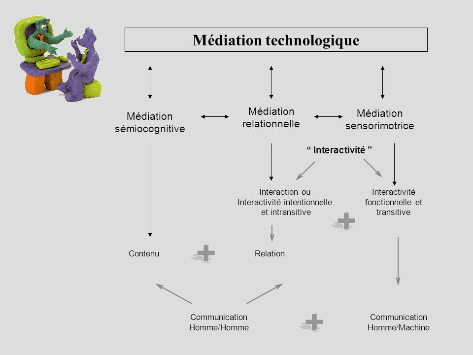 Médiation technologique Médiation relationnelle Médiation sensorimotrice Médiation sémiocognitive Interactivité Interaction ou Interactivité intention
