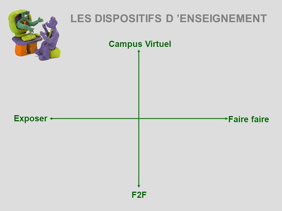 LES DISPOSITIFS D ENSEIGNEMENT Campus Virtuel Exposer Faire faire F2F
