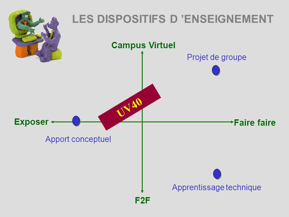 LES DISPOSITIFS D ENSEIGNEMENT Campus Virtuel Exposer Faire faire F2F Projet de groupe Apprentissage technique UV40 Apport conceptuel