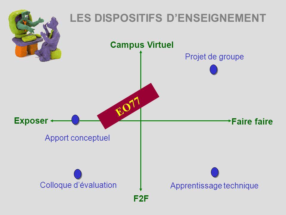 LES DISPOSITIFS DENSEIGNEMENT Campus Virtuel Exposer Faire faire F2F Projet de groupe Apprentissage technique EO77 Apport conceptuel Colloque dévaluation