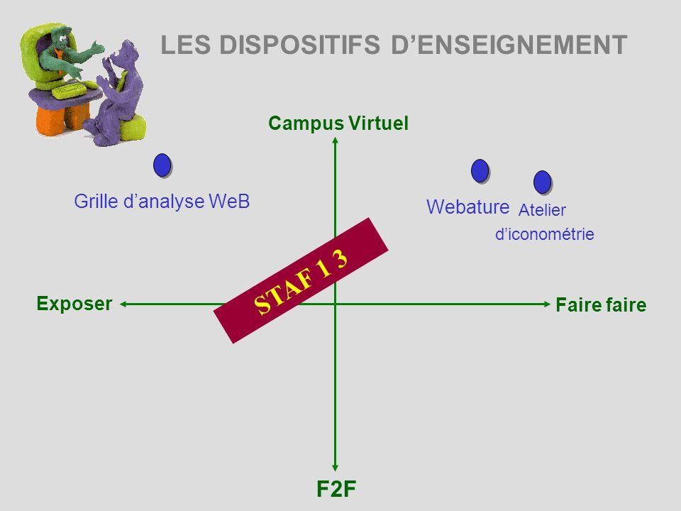 LES DISPOSITIFS DENSEIGNEMENT Campus Virtuel Exposer Faire faire F2F Atelier diconométrie STAF 1 3 Grille danalyse WeB Webature