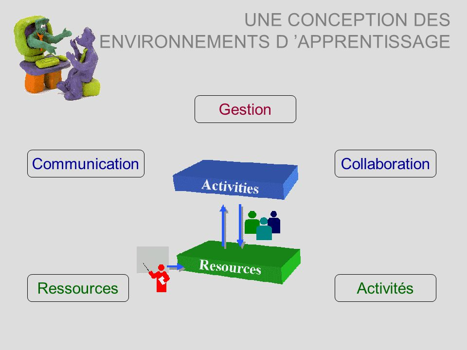 UNE CONCEPTION DES ENVIRONNEMENTS D APPRENTISSAGE CommunicationCollaboration Activités Gestion Ressources