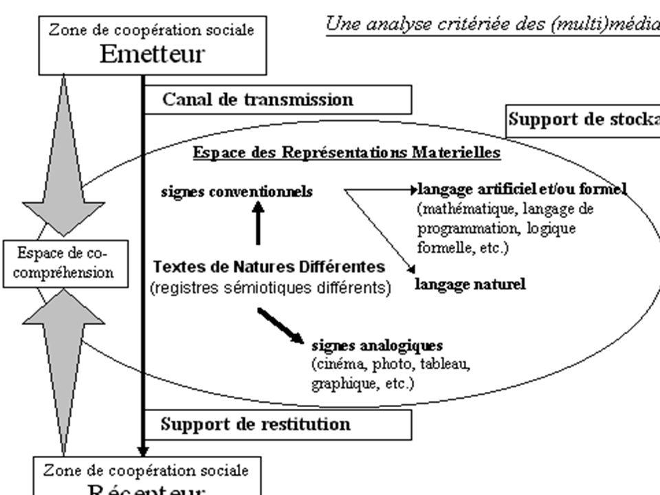 Caractéristiques technico-physiologiques du support de restitution Une lecture plus ardue.