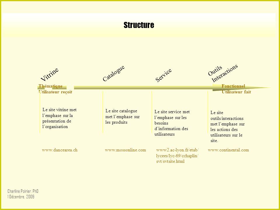 Structure Vitrine Catalogue Service Outils Interactions Le site vitrine met lemphase sur la présentation de lorganisation Le site catalogue met lempha