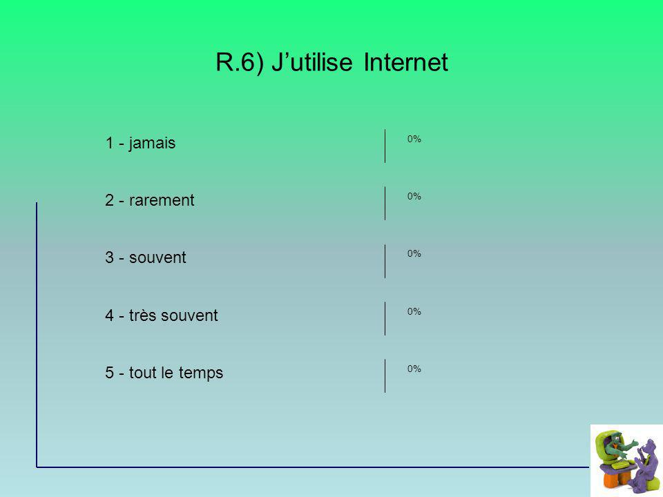 R.6) Jutilise Internet 1 - jamais 2 - rarement 3 - souvent 4 - très souvent 5 - tout le temps 0%