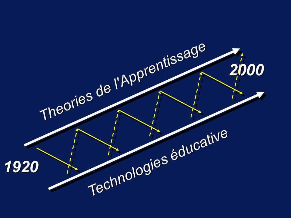 1920 2000 Theories de l Apprentissage Technologies éducative
