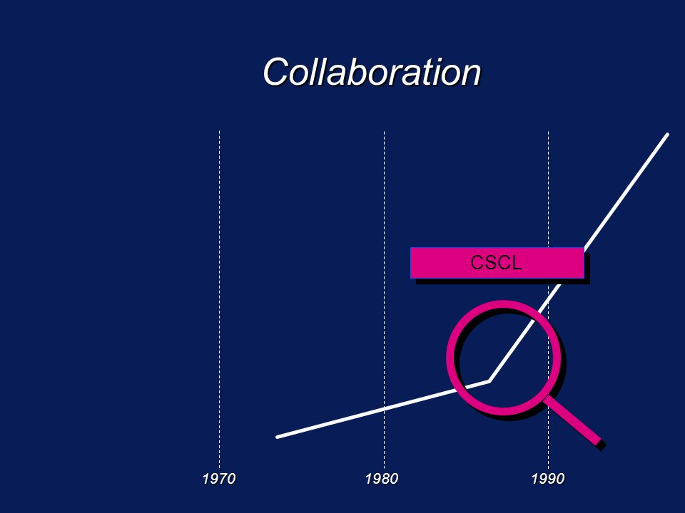 197019801990 Collaboration CSCL