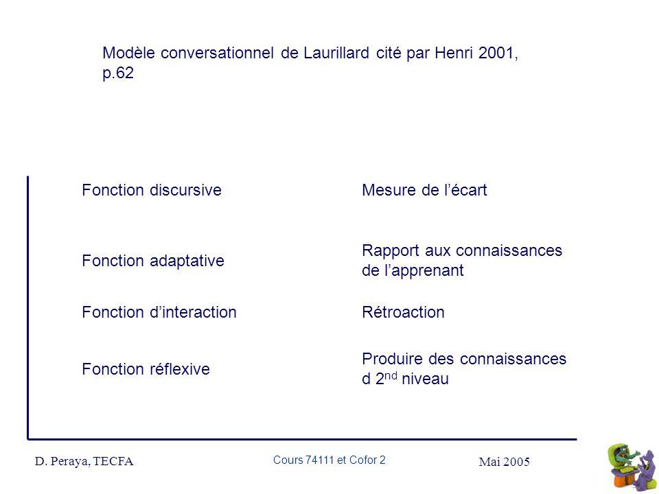 Mai 2005 D. Peraya, TECFA Cours 74111 et Cofor 2 Fonction discursive Mesure de lécart Fonction adaptative Rapport aux connaissances de lapprenant Fonc