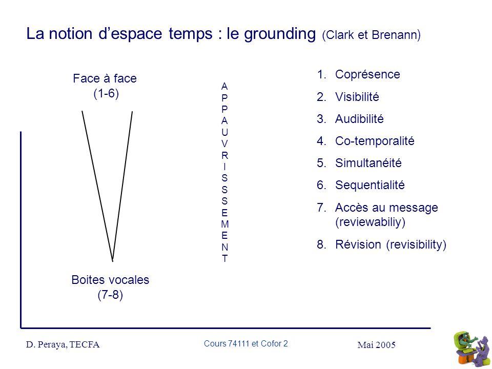 Mai 2005 D. Peraya, TECFA Cours 74111 et Cofor 2 La notion despace temps : le grounding (Clark et Brenann ) 1.Coprésence 2.Visibilité 3.Audibilité 4.C