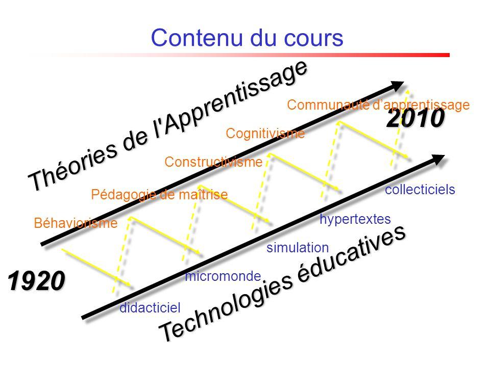 1920 2010 Théories de l'Apprentissage Technologies éducatives Contenu du cours Béhaviorisme Pédagogie de maîtrise Constructivisme Cognitivisme Communa