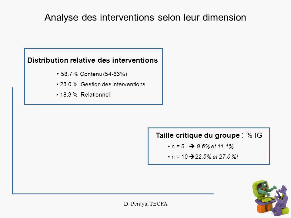 D. Peraya, TECFA Analyse des interventions selon leur dimension Taille critique du groupe : % IG n = 5 9.6% et 11.1% n = 10 22.5% et 27.0 %! Distribut