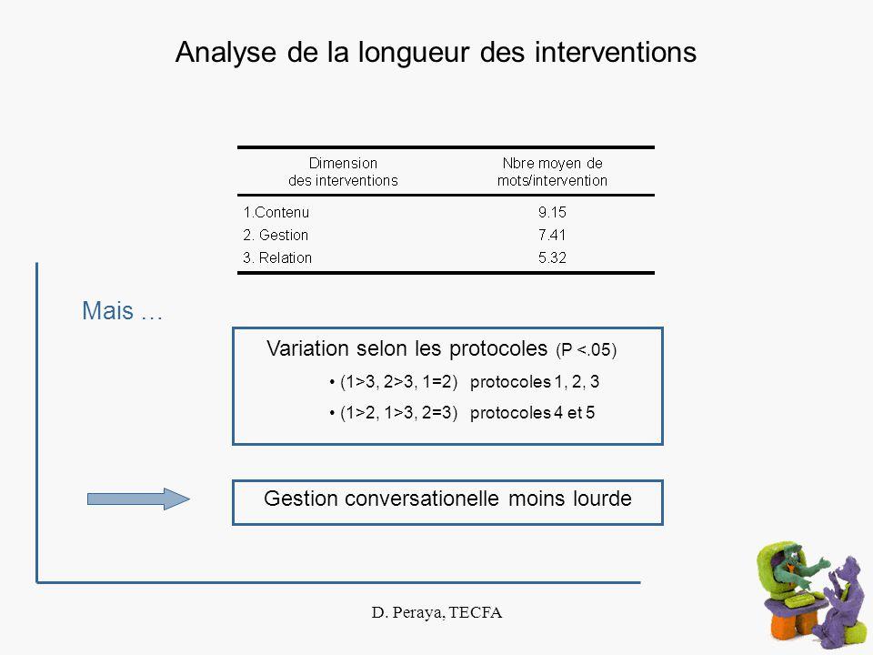D. Peraya, TECFA Analyse de la longueur des interventions Mais … Variation selon les protocoles (P <.05) (1>3, 2>3, 1=2) protocoles 1, 2, 3 (1>2, 1>3,