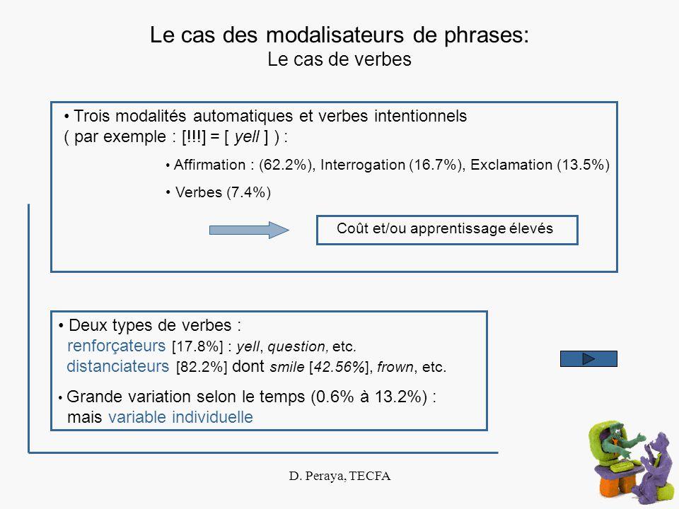 D. Peraya, TECFA Le cas des modalisateurs de phrases: Le cas de verbes Coût et/ou apprentissage élevés Trois modalités automatiques et verbes intentio