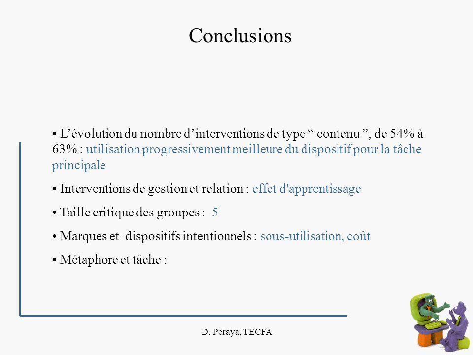 D. Peraya, TECFA Conclusions Lévolution du nombre dinterventions de type contenu, de 54% à 63% : utilisation progressivement meilleure du dispositif p