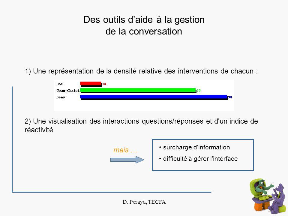 D. Peraya, TECFA Des outils daide à la gestion de la conversation 2) Une visualisation des interactions questions/réponses et d'un indice de réactivit