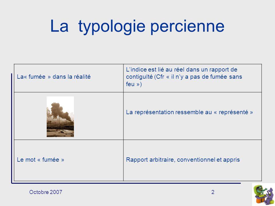 Octobre 20072 La typologie percienne La« fumée » dans la réalité Lindice est lié au réel dans un rapport de contiguïté (Cfr « il ny a pas de fumée san