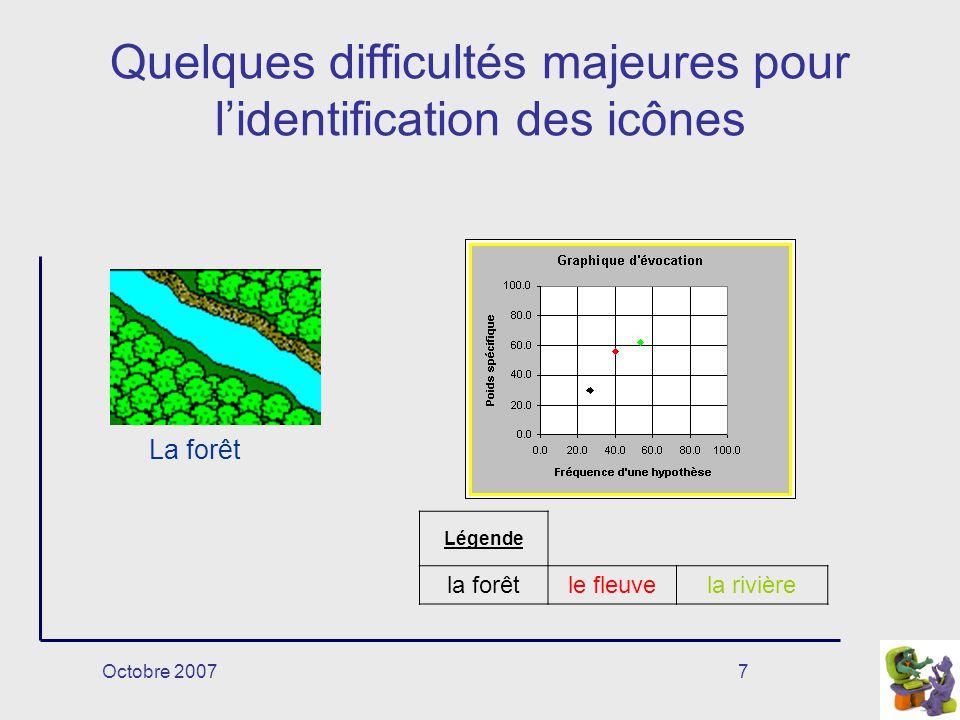 Octobre 20077 Quelques difficultés majeures pour lidentification des icônes La forêt Légende la forêtle fleuvela rivière