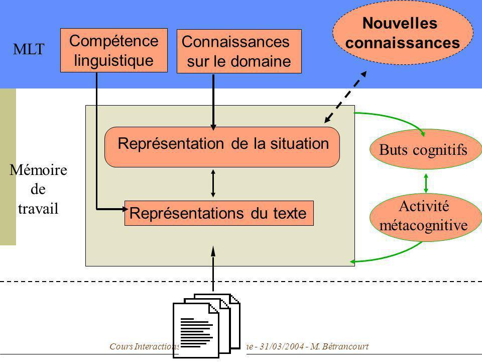 Cours Interactions personne-machine - 31/03/2004 - M. Bétrancourt Représentations du texte Mémoire de travail MLT Nouvelles connaissances Buts cogniti