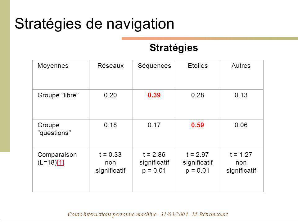 Cours Interactions personne-machine - 31/03/2004 - M. Bétrancourt Stratégies de navigation MoyennesRéseauxSéquencesEtoilesAutres Groupe