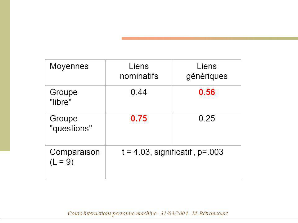 Cours Interactions personne-machine - 31/03/2004 - M. Bétrancourt MoyennesLiens nominatifs Liens génériques Groupe