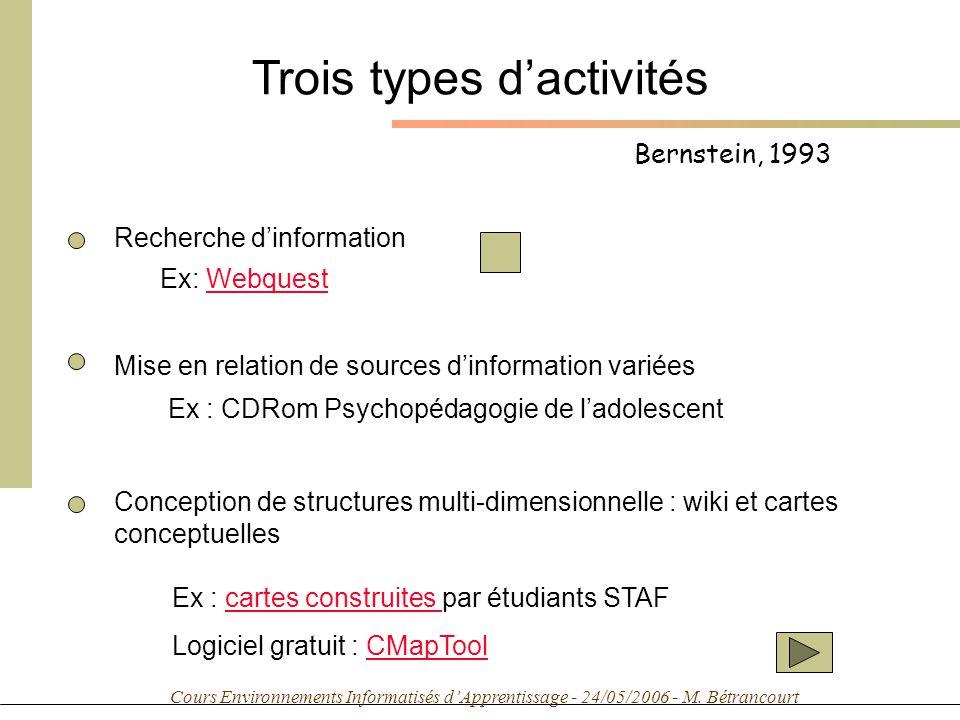 Cours Environnements Informatisés dApprentissage - 24/05/2006 - M. Bétrancourt Bernstein, 1993 Trois types dactivités Recherche dinformation Ex: Webqu