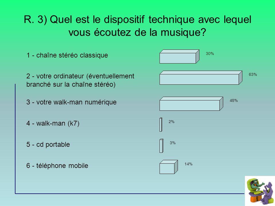 R. 3) Quel est le dispositif technique avec lequel vous écoutez de la musique.