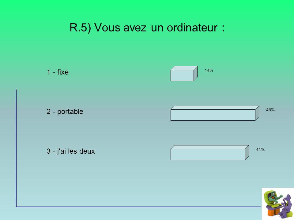 R.5) Vous avez un ordinateur : 1 - fixe 2 - portable 3 - j ai les deux 14% 46% 41%