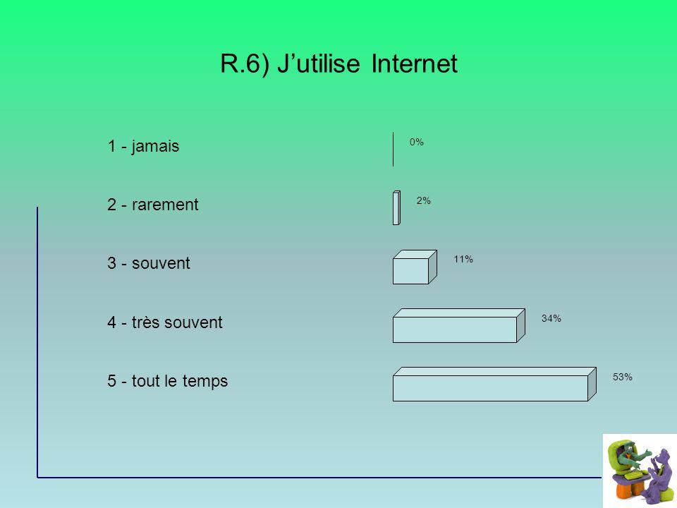R.6) Jutilise Internet 1 - jamais 2 - rarement 3 - souvent 4 - très souvent 5 - tout le temps 0% 2% 11% 34% 53%