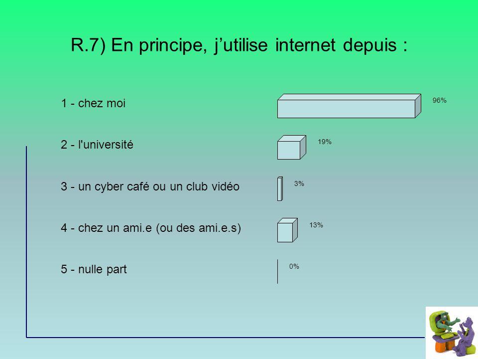 R.7) En principe, jutilise internet depuis : 1 - chez moi 2 - l université 3 - un cyber café ou un club vidéo 4 - chez un ami.e (ou des ami.e.s) 5 - nulle part 96% 19% 3% 13% 0%