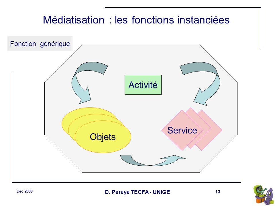 13 Déc 2009 D. Peraya TECFA - UNIGE Médiatisation : les fonctions instanciées Fonction générique Objets Service Activité