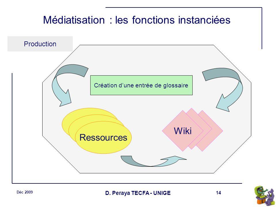 14 Déc 2009 D. Peraya TECFA - UNIGE Médiatisation : les fonctions instanciées Production Ressources Wiki Création dune entrée de glossaire