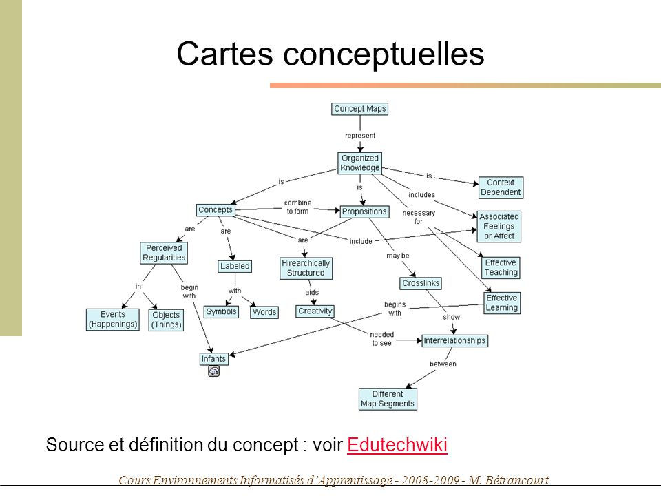 Cours Environnements Informatisés dApprentissage - 2008-2009 - M. Bétrancourt Cartes conceptuelles Source et définition du concept : voir EdutechwikiE
